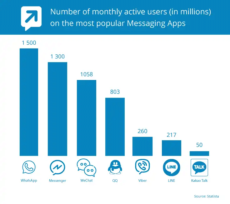 monthly active users using chat